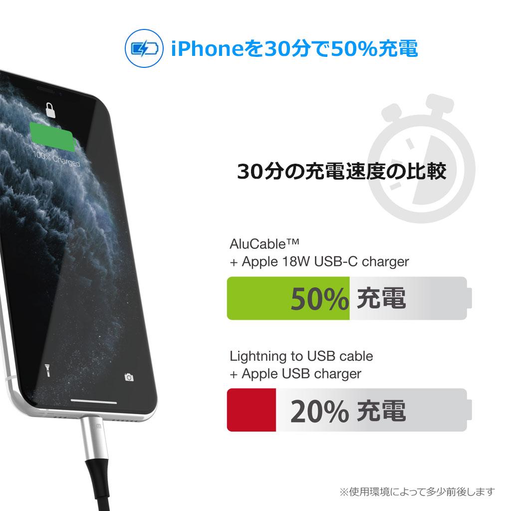 iPhoneを30分で50%充電