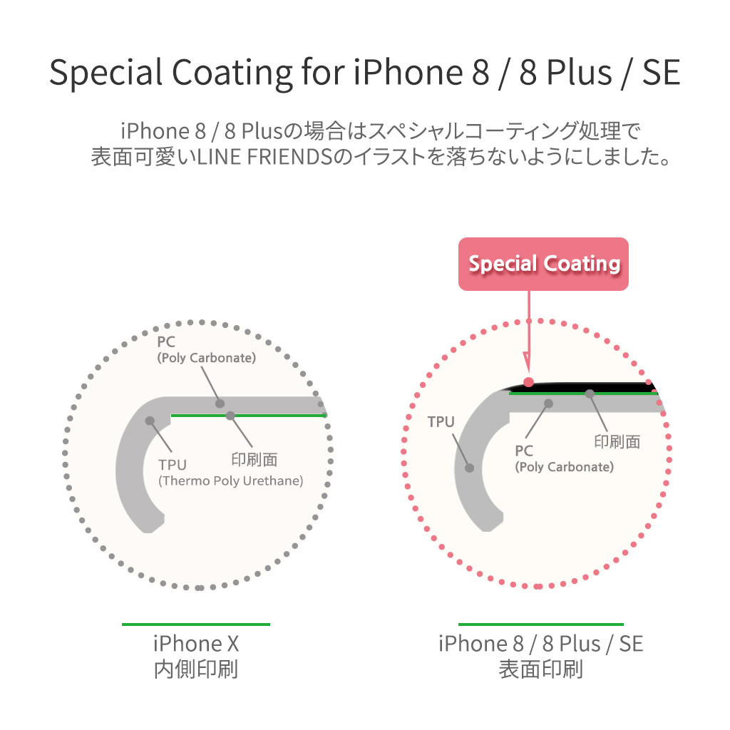 Special Coating for iPhone8/8Plus